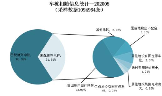 資料來源:中國電動汽車充電基礎設施促進聯盟