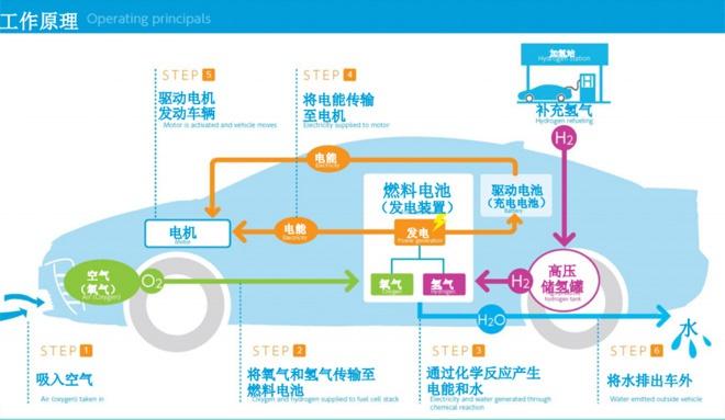 氫燃料電池是新能源大趨勢 那么氫從哪來?貴不貴?
