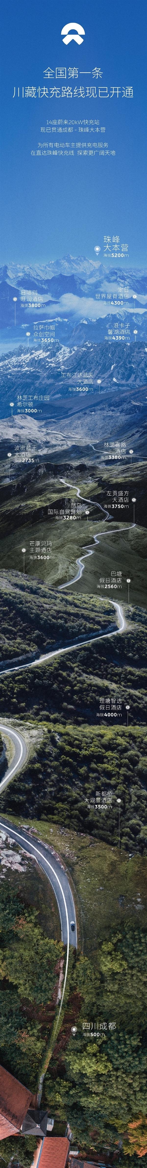 蔚来成功打通全国第一条川藏快充路线:直达海拔5200米珠峰大本营