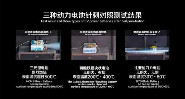王传福:建议电池针刺实验纳入国家强制标准!宁德时代:不讲武德