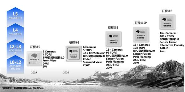 比亚迪等战略加持!地平线C轮融资达9亿美元 已量产车规级芯片