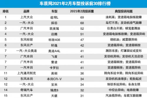 德日系占半壁江山!2月国内汽车投诉TOP30榜单