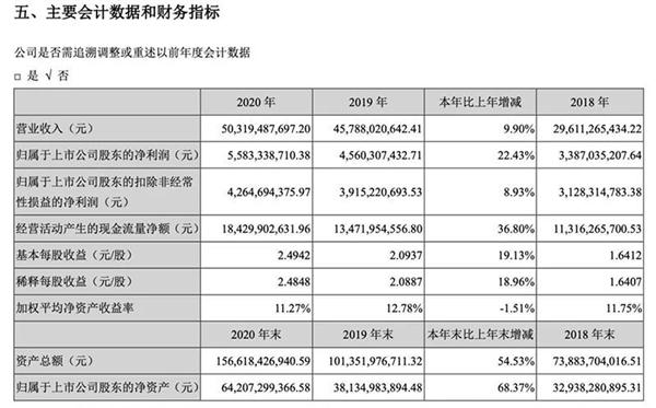寧德時代2020年凈賺55.83億元!中國第一電池大廠實至名歸