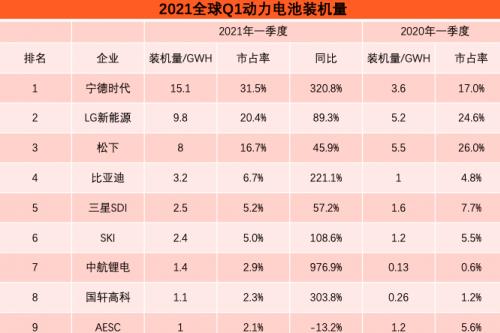全球Q1動力電池排行榜:寧德時代穩居第一,中航鋰電躍升第七