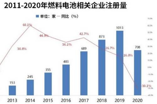 燃料電池企業一季度注冊量同比增86.5%