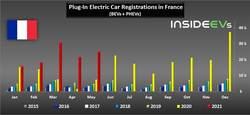 銷量,法國5月電動車銷量