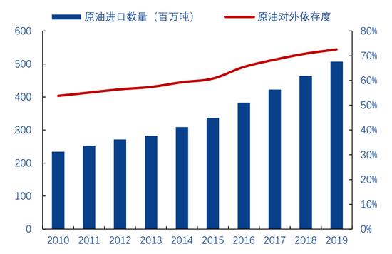 图2:我国的石油进口量和对外依存度逐年提升,资料来源:BP,华创证券