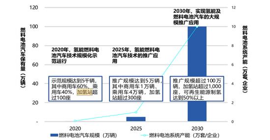 图4:商用车占交通领域温室气体排放绝大多数,资料来源:《中国移动源环境管理年报(2020)》
