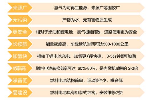 图5:氢燃料电池的优点,资料来源:方正证券