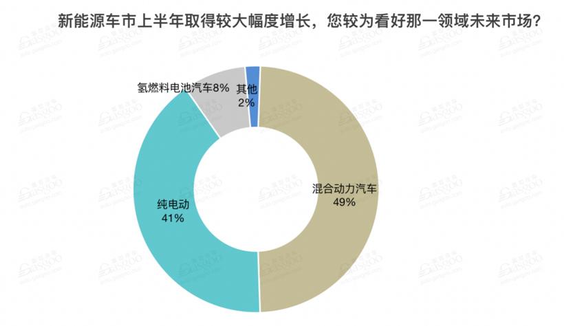 E企談   馨聯動力張天鍔:明后年將是中國汽車市場的混動大年
