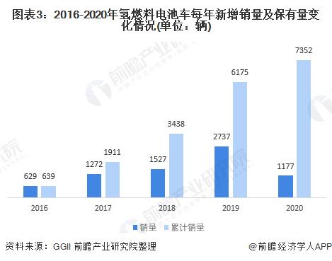 图表3:2016-2020年氢燃料电池车每年新增销量及保有量变化情况(单位:辆)