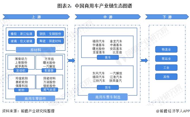 图表2:中国商用车产业链生态图谱