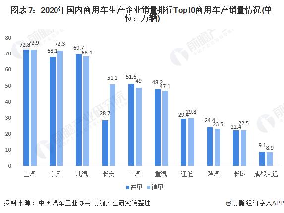 图表7:2020年国内商用车生产企业销量排行Top10商用车产销量情况(单位:万辆)
