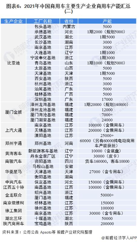 图表6:2021年中国商用车主要生产企业商用车产能汇总(二)