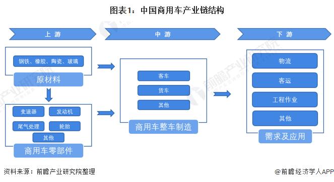 图表1:中国商用车产业链结构