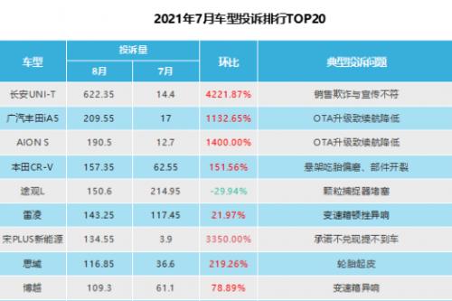 8月車型投訴指數排行:長安UNI-T的投訴問題暴漲42倍!
