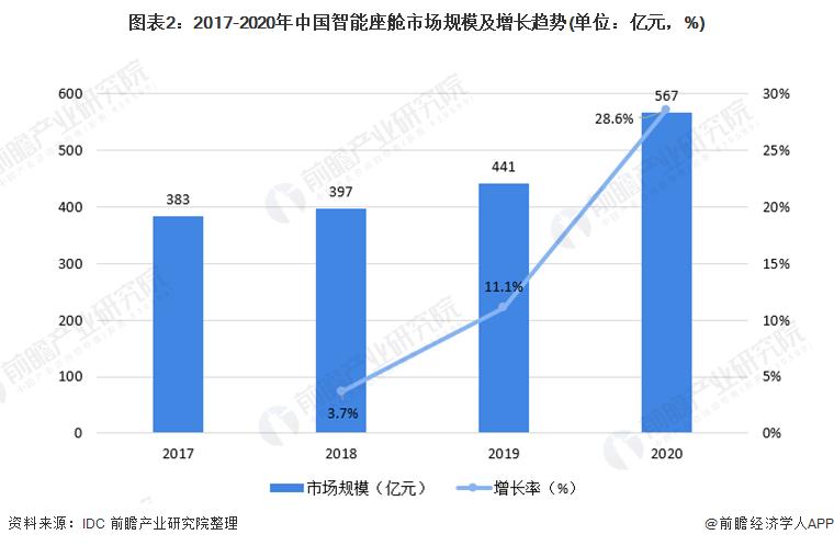 图表2:2017-2020年中国智能座舱市场规模及增长趋势(单位:亿元,%)
