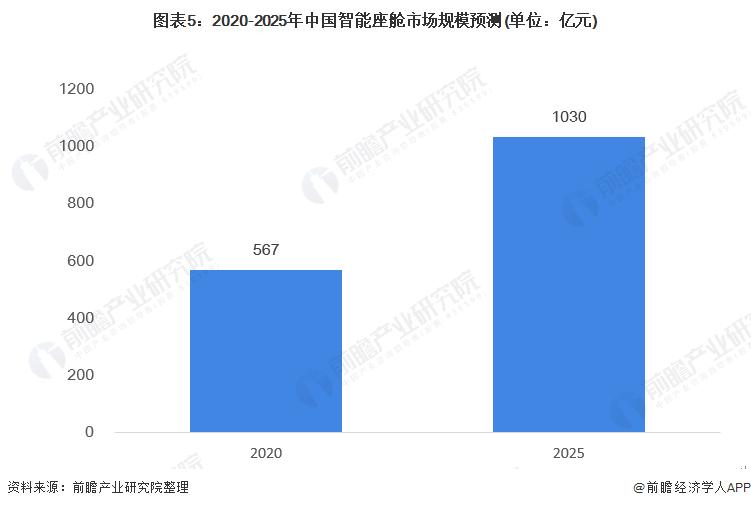 图表5:2020-2025年中国智能座舱市场规模预测(单位:亿元)