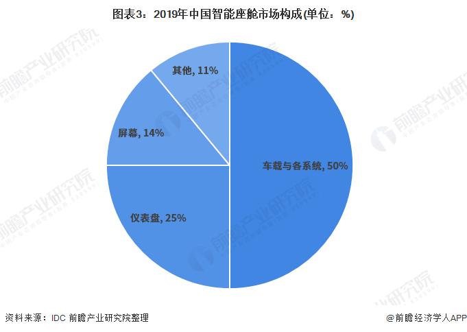 图表3:2019年中国智能座舱市场构成(单位:%)
