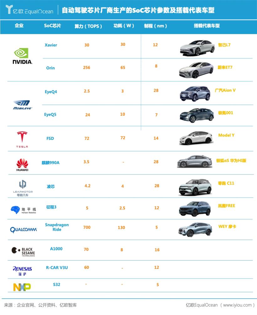 自动驾驶,汽车软件,电子电气架构,汽车计算平台