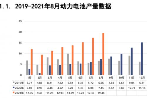 8月動力電池榜:國軒高科躋身前三,LG新能源落榜
