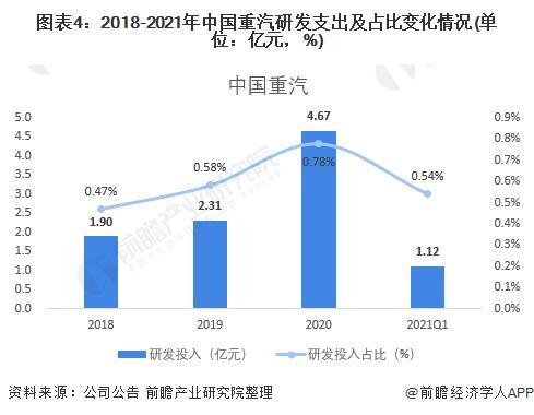 图表4:2018-2021年中国重汽研发支出及占比变化情况(单位:亿元,%)