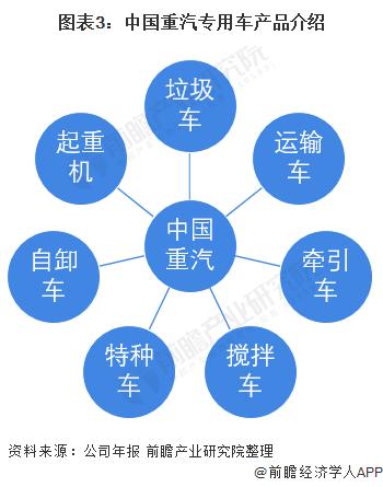 图表3:中国重汽专用车产品介绍