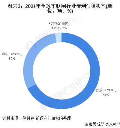 图表3:2021年全球车联网行业专利法律状态(单位:项,%)