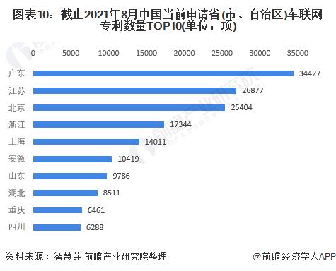 图表10:截止2021年8月中国当前申请省(市、自治区)车联网专利数量TOP10(单位:项)