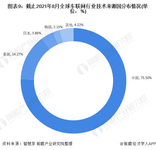 图表9:截止2021年8月全球车联网行业技术来源国分布情况(单位:%)