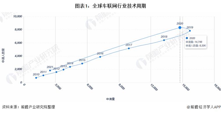 图表1:全球车联网行业技术周期