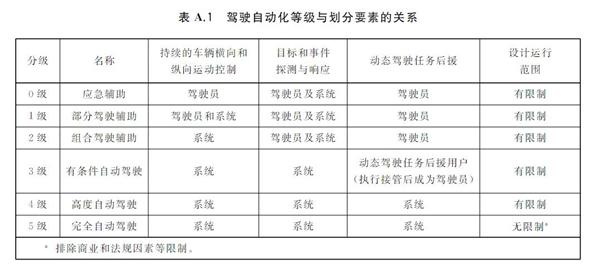 中国自动驾驶分级国标正式出台!明年3月份实施