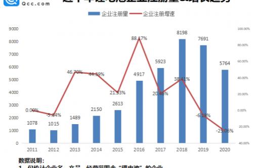 我國現存鋰電池相關企業4.74萬家 今年前8月新增2324家
