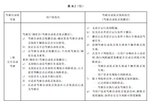 国标《汽车驾驶自动化分级》发布 将于2022年3月1日起实施