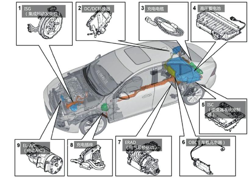 混动百科 | 为什么混动汽车会用到好几个电机?原来策略是这样的!