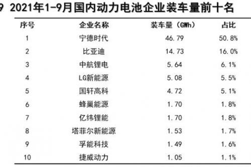 我國9月磷酸鐵鋰電池裝車量超三元鋰電!同比上升309.3%
