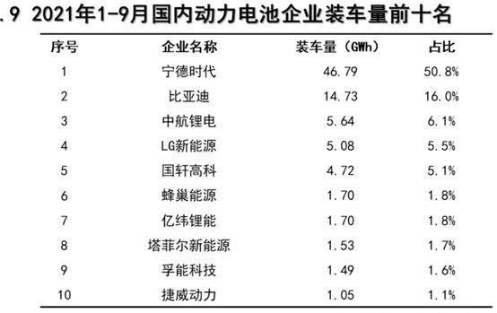 我国9月磷酸铁锂电池装车量超三元锂电!同比上升309.3%