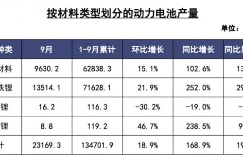 9月動力電池榜:寧德時代、比亞迪、國軒高科穩居前三