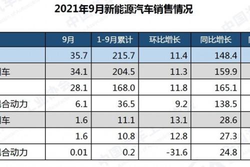 缺芯讓中國品牌市占率逆襲了9個點?